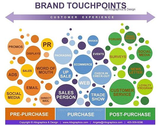 Graphic of brand touchpoints