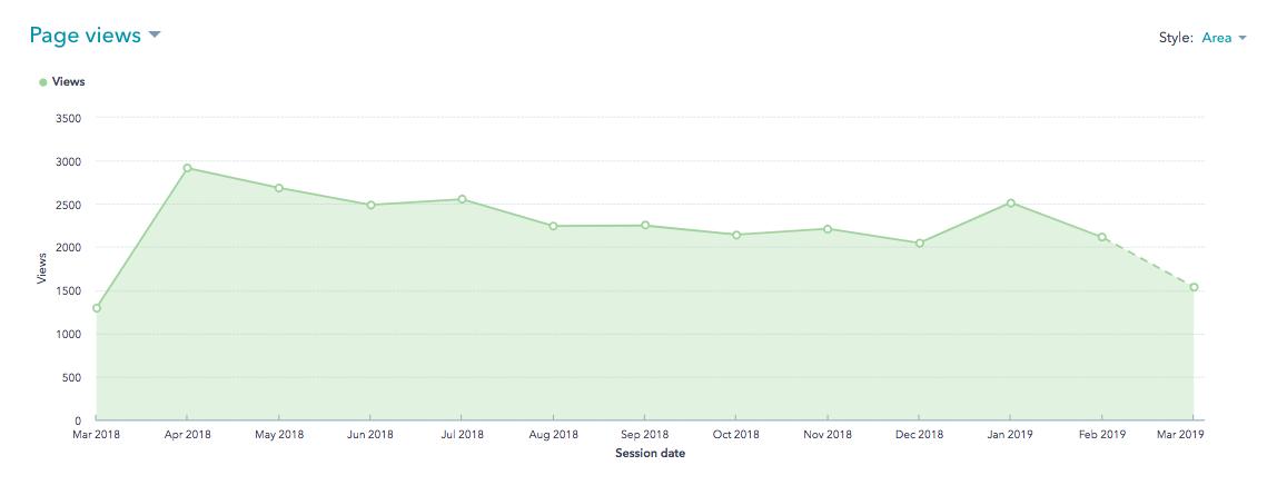 HubSpot Blog Views Metric for Bernick's