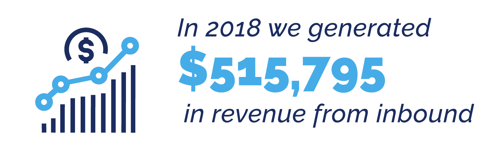 $515,795 from Inbound Revenue in 2018