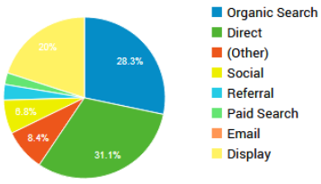 Pie chart describing traffic on old website