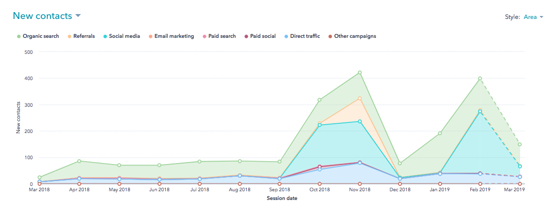 HubSpot New Contacts Metric for Bernick's