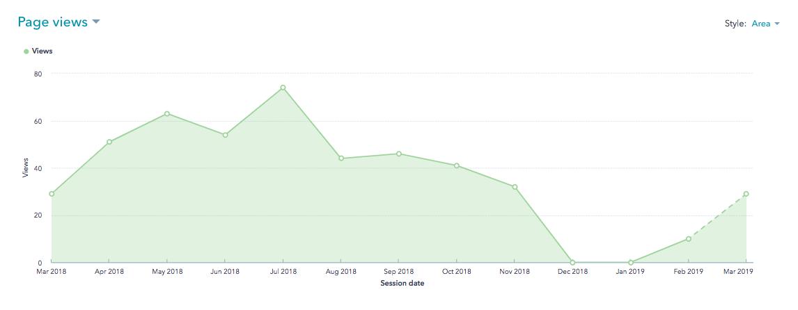HubSpot Website Sessions Metric for Bernick's