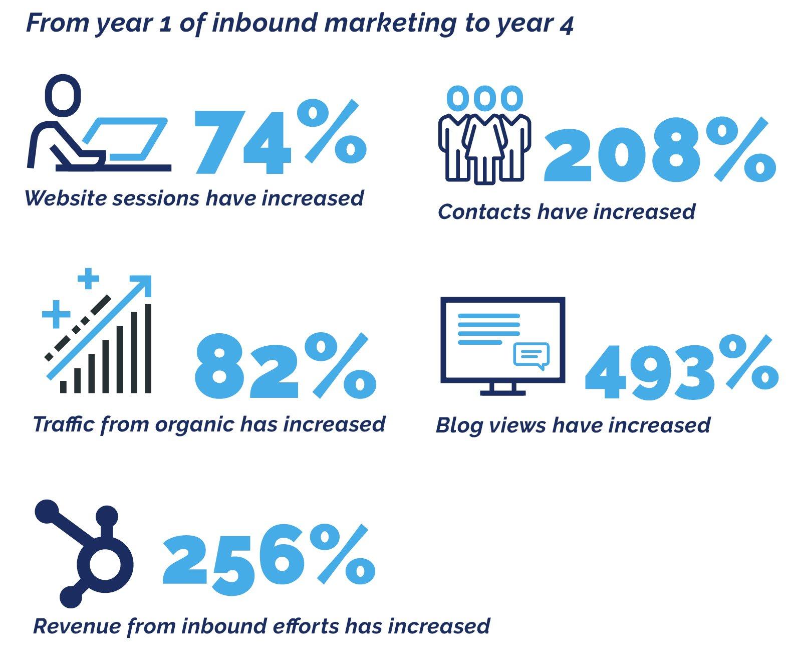 Year 1 to Year 4  of Inbound Marketing Metrics