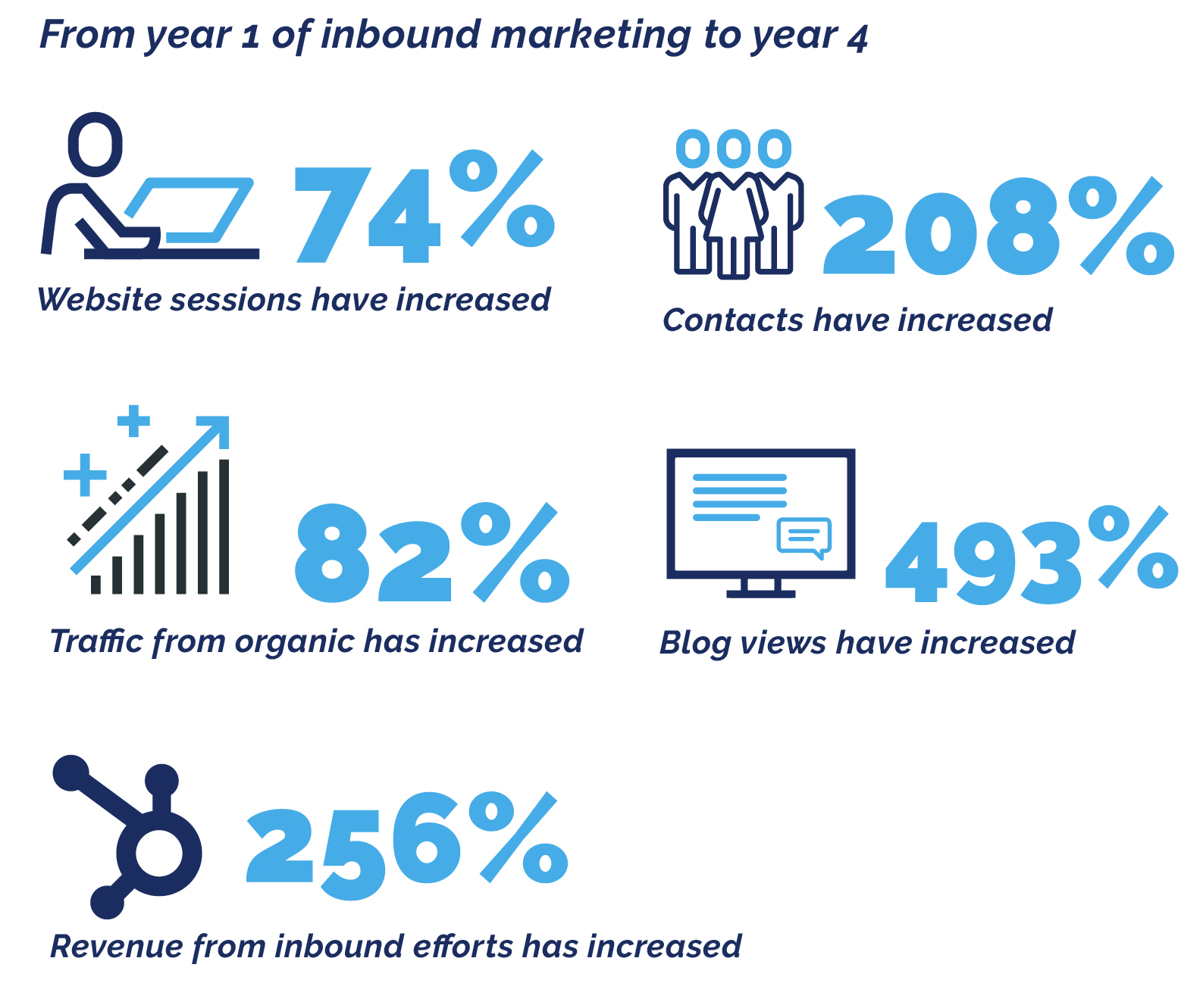 Year 1 to Year 4  of Inbound Marketing Metrics