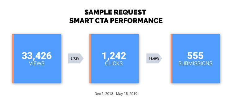 Sample-Request-Smart-CTA