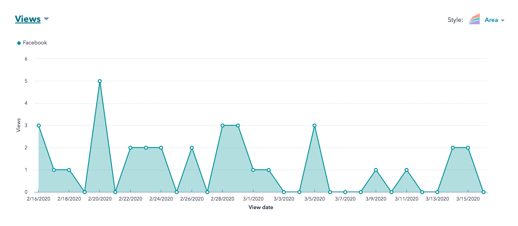 Homepage views from Facebook February 16 to March 16