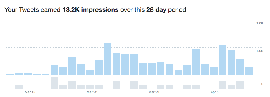 Tweet impressions earned from March 13 to April 9 for United Way of Central Minnesota
