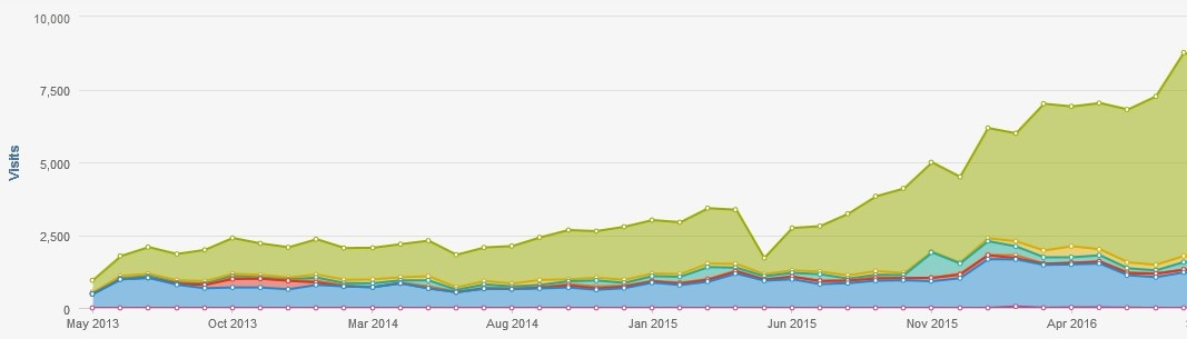 How to Increase Organic Traffic. Traffic Graph over Time.