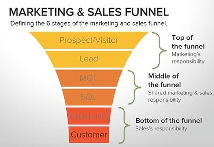HubSpot Marketing and Sales Funnel