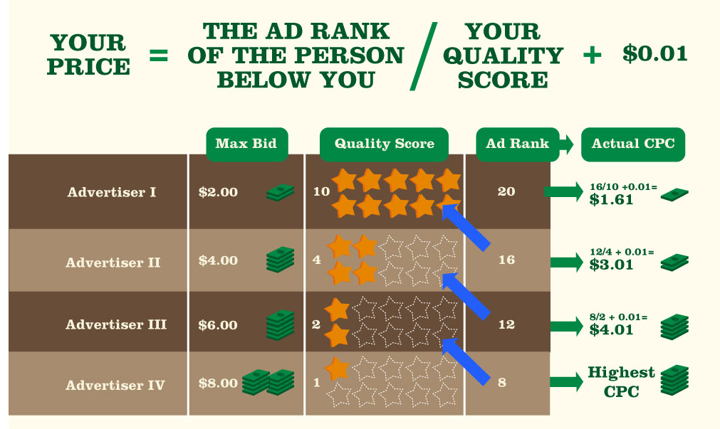 AdWords Ad Rank Explained