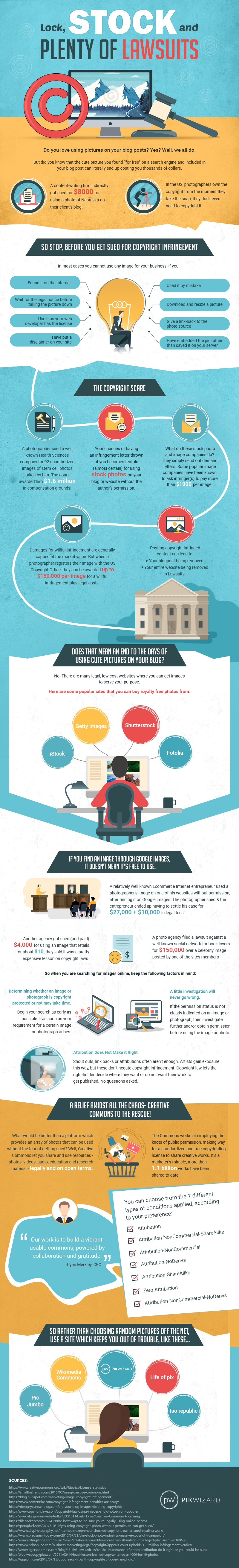 Copyright Law and Online Images Infographic