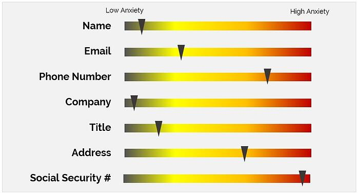 Email Form Field Types Anxiety Chart
