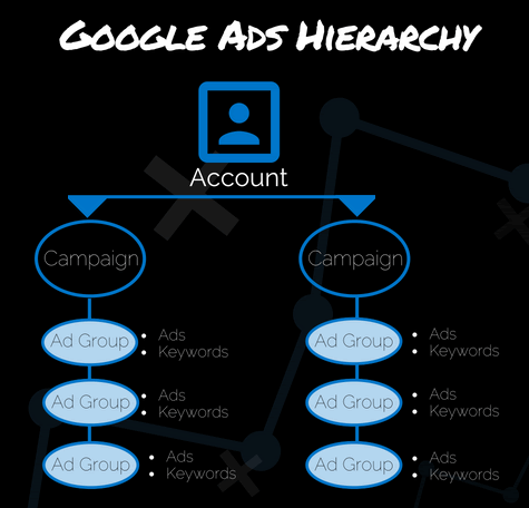 Google Ads Account Hierarchy