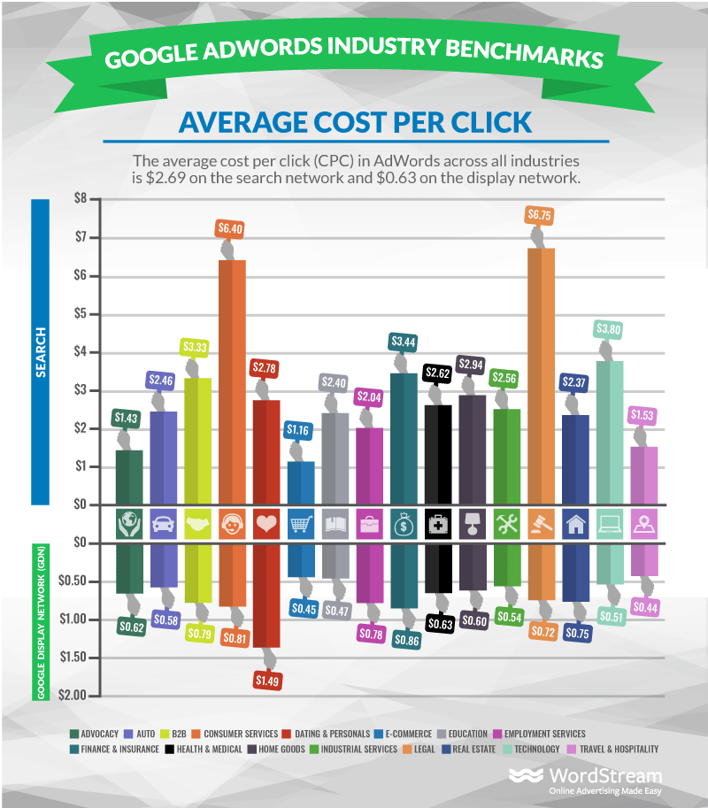 Google Ads Average CPC by Industry
