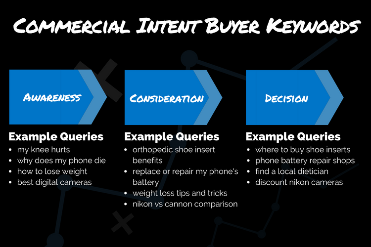 Commerical Intent Buyer Keywords