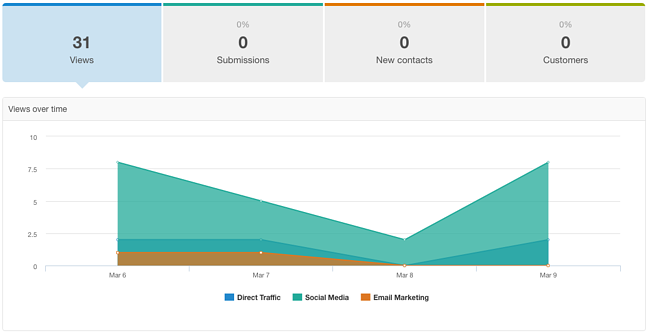 HubSpot Social Proof