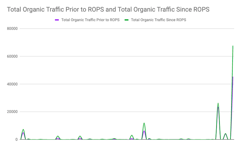 Marco ROPS stats by organic traffic