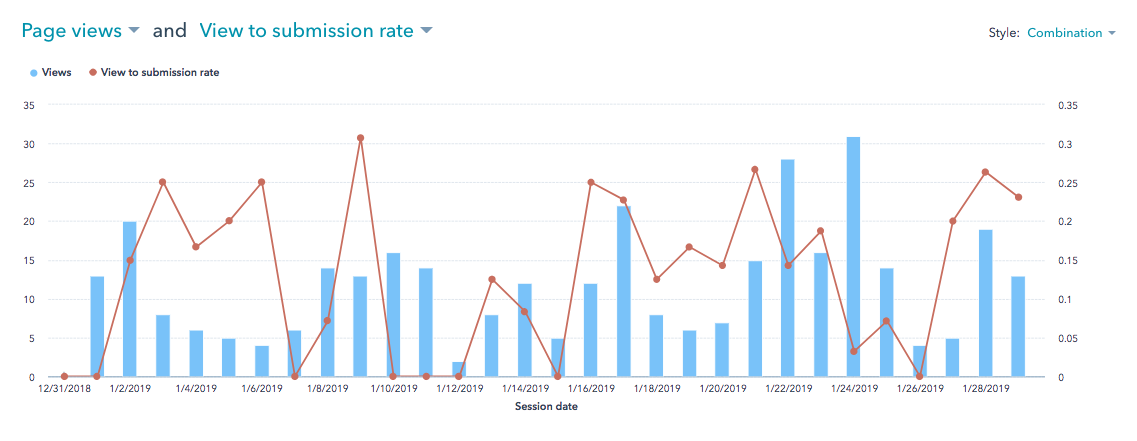 Website Analytics Combination Style