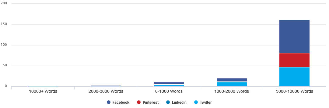Content Shares by Length