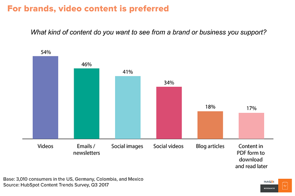 5 Inbound Marketing Trends for 2019
