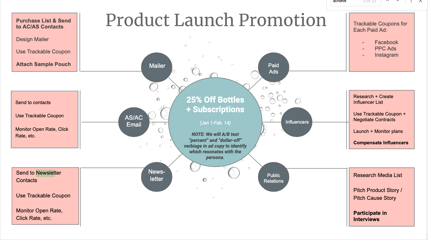 Image of a product launch promotion example