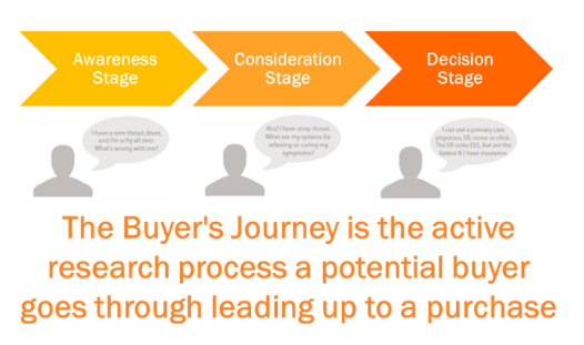 Buyers_Journey-099916-edited.png